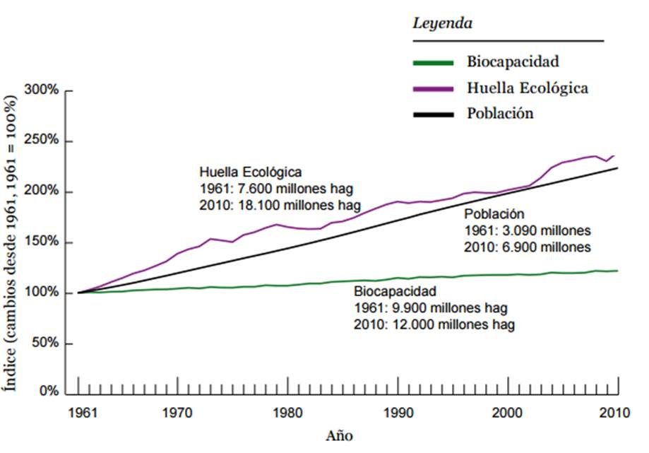Huella ecológica global desde 1961 a 2010. Adaptado del informe Planeta Vivo del año 2014 .